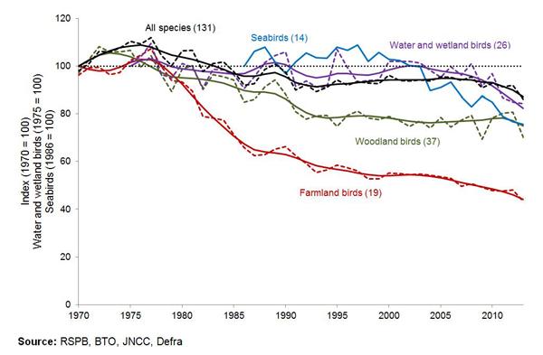 wild-bird-indicators-2013